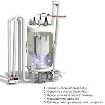 Система очистки Hygromatik Super Flush фото